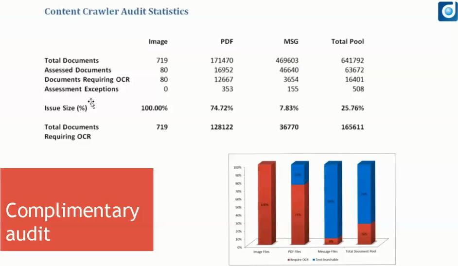 CC AUDIT STATISTICS